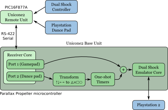 Gamecube Controller Diagram Gamecube Free Engine Image