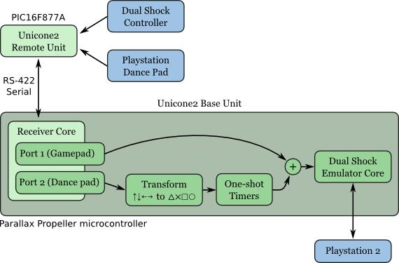 gitaroo-ddr-blockdiagram
